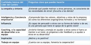 tabla_cualidades_lider_del_cambio