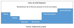 tabla_performance_cambio